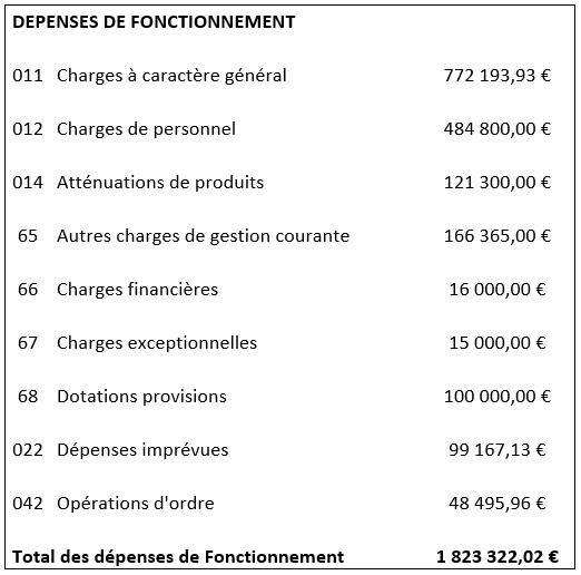 TABLEAU DEPENSES DE FONCTIONNEMENT